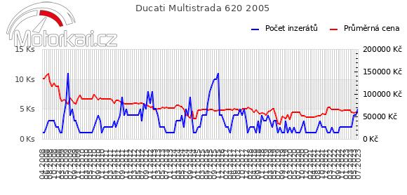 Ducati Multistrada 620 2005