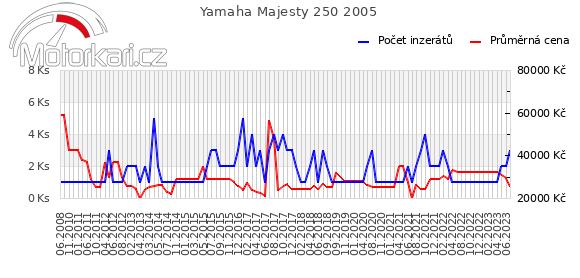 Yamaha Majesty 250 2005