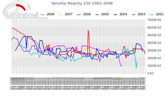 Yamaha Majesty 250 2002-2008