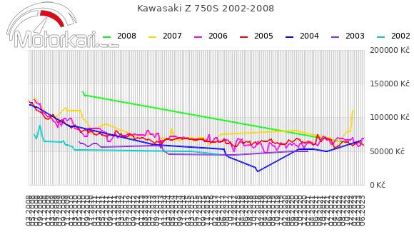 Kawasaki Z 750S 2002-2008