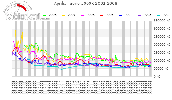 Aprilia Tuono 1000R 2002-2008