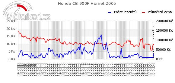 Honda CB 900F Hornet 2005