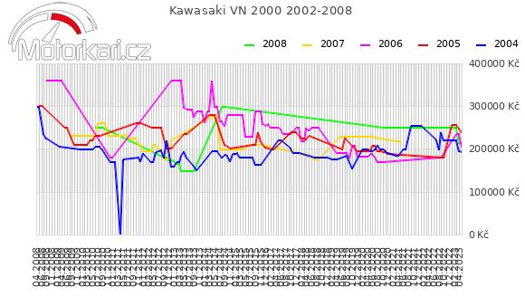 Kawasaki VN 2000 2002-2008