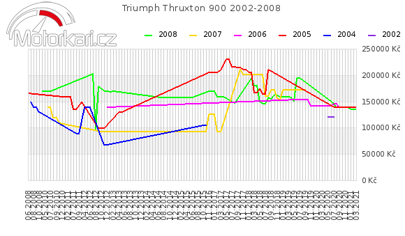 Triumph Thruxton 900 2002-2008