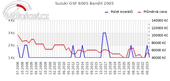 Suzuki GSF 600S Bandit 2005