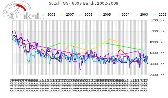 Suzuki GSF 600S Bandit 2002-2008