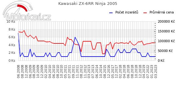 Kawasaki ZX-6RR Ninja 2005