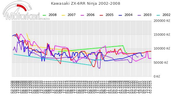 Kawasaki ZX-6RR Ninja 2002-2008