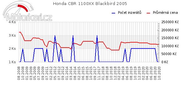 Honda CBR 1100XX Blackbird 2005