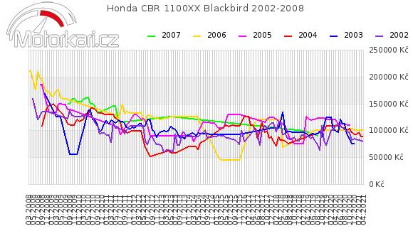 Honda CBR 1100XX Blackbird 2002-2008