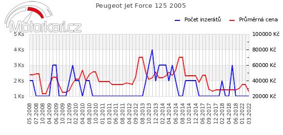 Peugeot Jet Force 125 2005