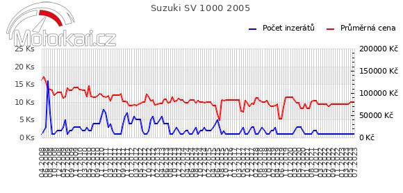 Suzuki SV 1000 2005