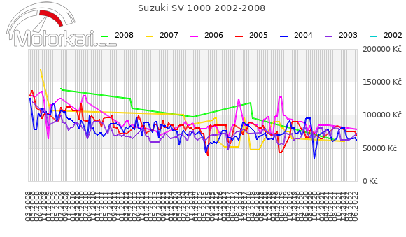 Suzuki SV 1000 2002-2008