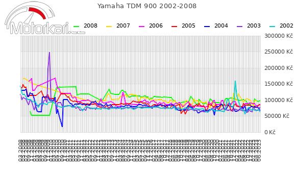 Yamaha TDM 900 2002-2008
