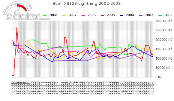 Buell XB12S Lightning 2002-2008
