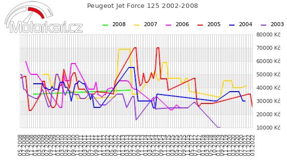 Peugeot Jet Force 125 2002-2008