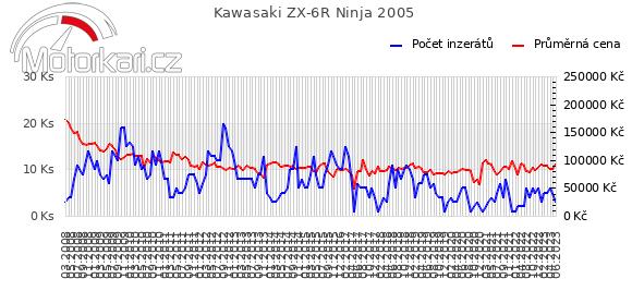 Kawasaki ZX-6R Ninja 2005