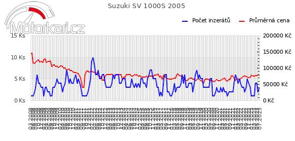 Suzuki SV 1000S 2005