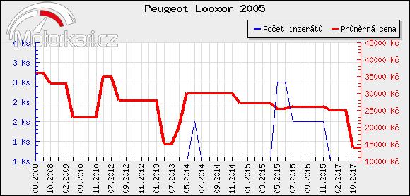 Peugeot Looxor 2005