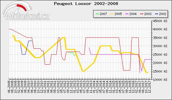 Peugeot Looxor 2002-2008