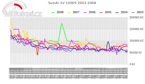Suzuki SV 1000S 2002-2008