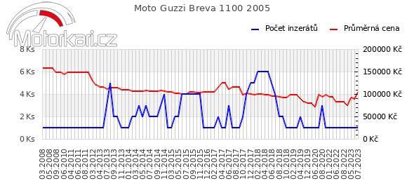 Moto Guzzi Breva 1100 2005