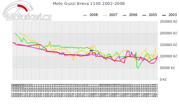 Moto Guzzi Breva 1100 2002-2008