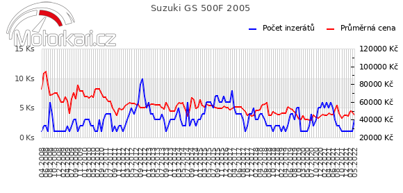 Suzuki GS 500F 2005