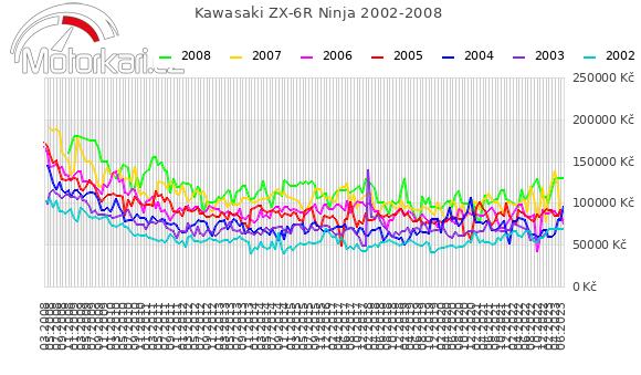 Kawasaki ZX-6R Ninja 2002-2008