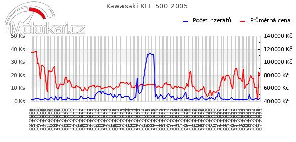 Kawasaki KLE 500 2005