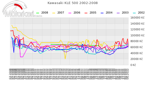 Kawasaki KLE 500 2002-2008