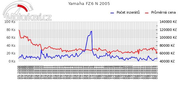 Yamaha FZ6 N 2005