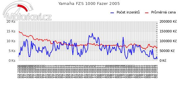Yamaha FZS 1000 Fazer 2005