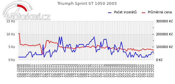 Triumph Sprint ST 1050 2005