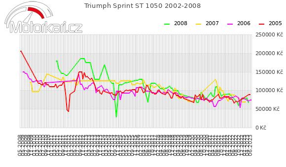 Triumph Sprint ST 1050 2002-2008