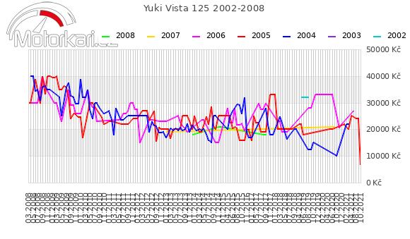 Yuki Vista 125 2002-2008