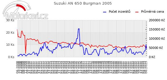 Suzuki AN 650 Burgman 2005