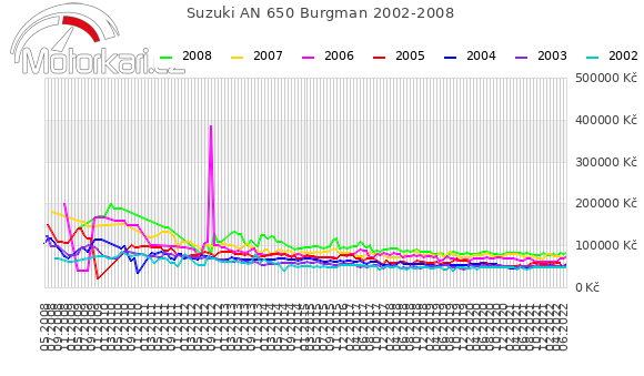 Suzuki AN 650 Burgman 2002-2008
