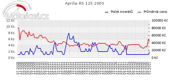 Aprilia RS 125 2005