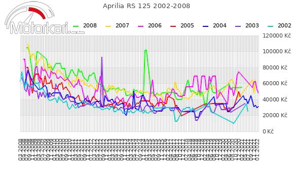 Aprilia RS 125 2002-2008