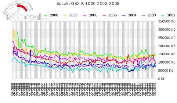 Suzuki GSX-R 1000 2002-2008