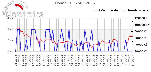 Honda CRF 250R 2005