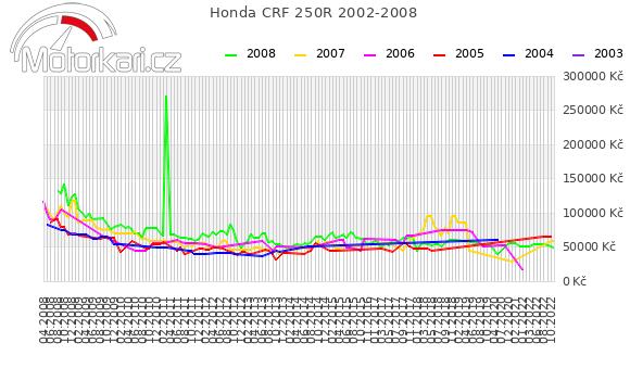 Honda CRF 250R 2002-2008