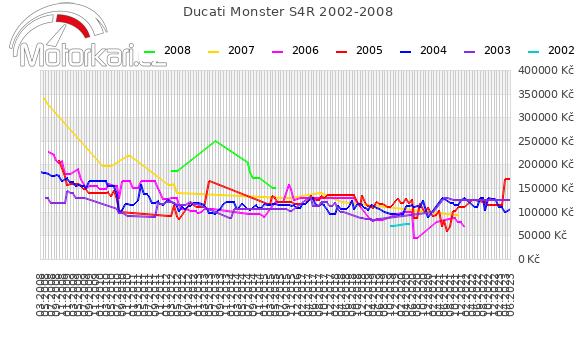 Ducati Monster S4R 2002-2008