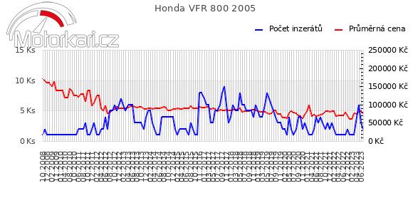 Honda VFR 800 2005