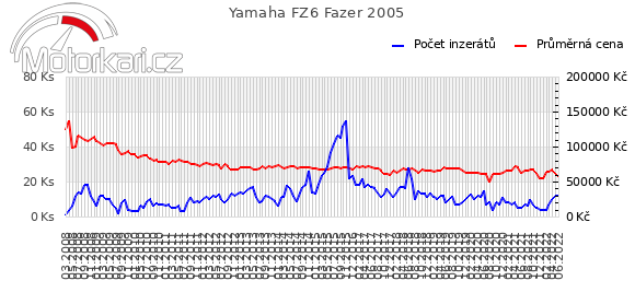 Yamaha FZ6 Fazer 2005