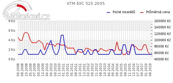 KTM EXC 525 2005
