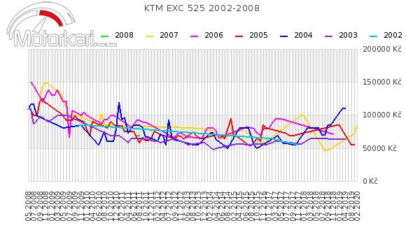 KTM EXC 525 2002-2008