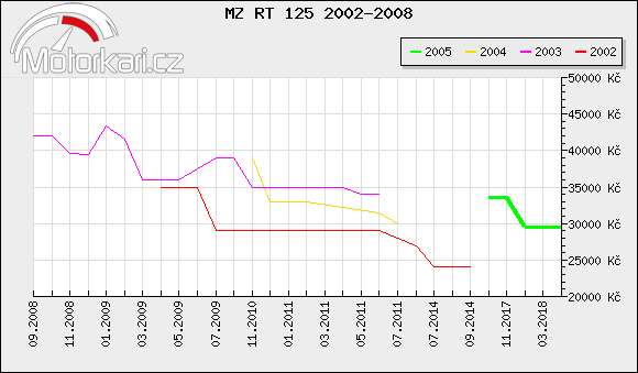MZ RT 125 2002-2008