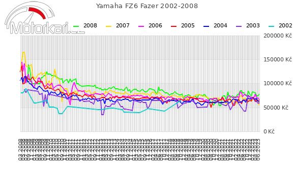 Yamaha FZ6 Fazer 2002-2008